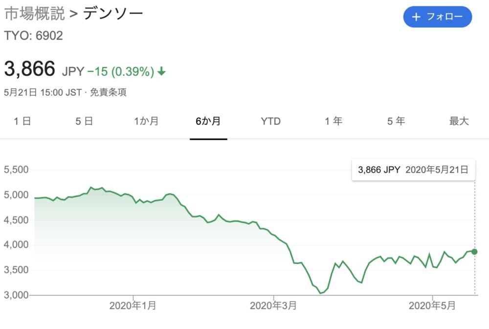 株価 デンソー